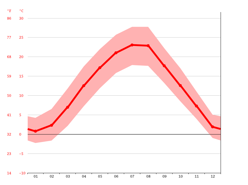 average temperature, Villány