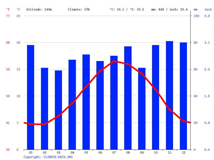 Climate graph // Weather by Month, Corsley Heath