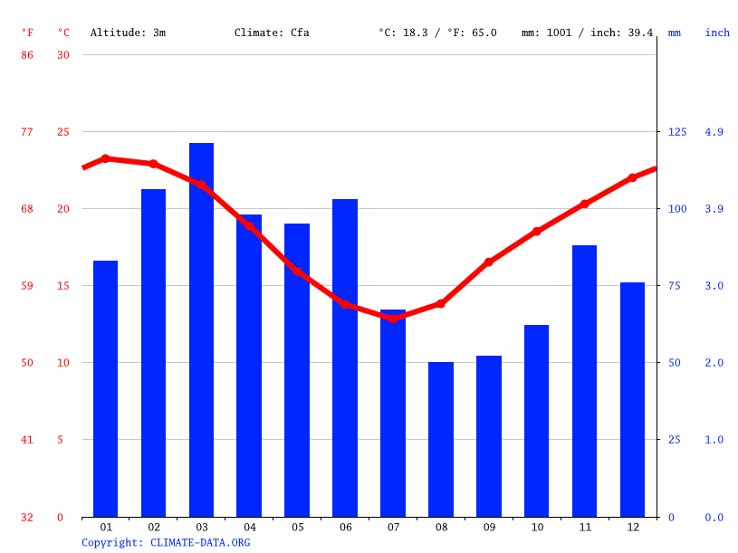Climate graph // Weather by Month, Tuncurry