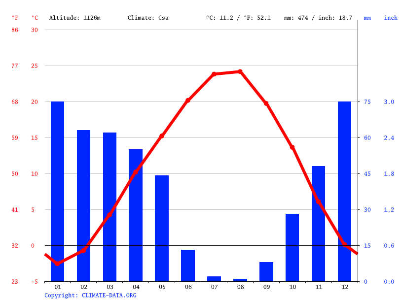 Climate graph // Weather by Month, Izgın