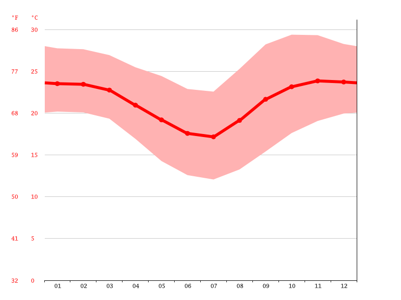 Temperature graph, Charamba