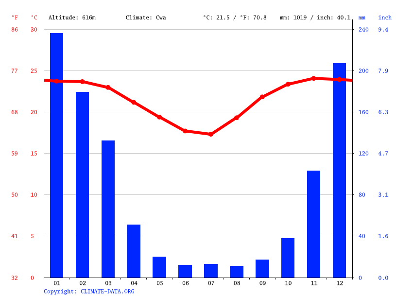 Climate graph // Weather by Month, Gimo