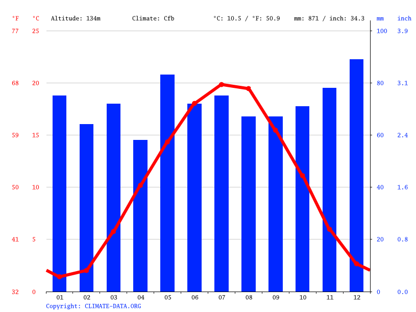 Climate graph // Weather by Month, Ettlingen