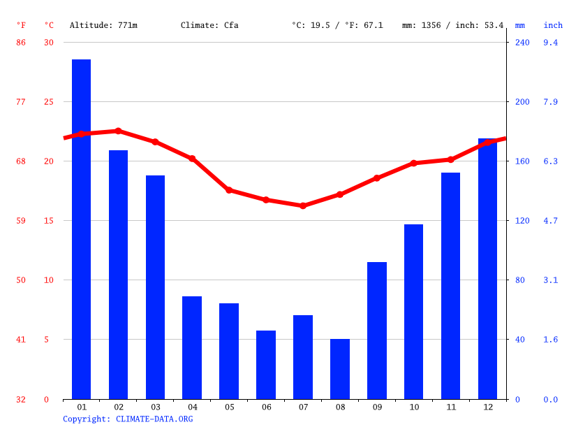 Climate graph // Weather by Month, São Paulo