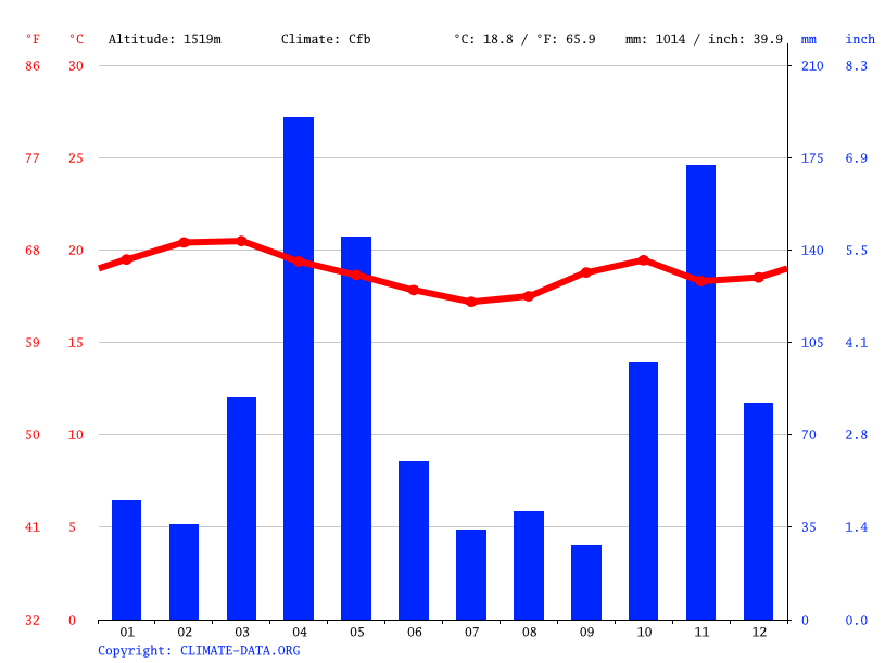 Climate graph // Weather by Month, Juja
