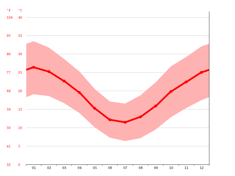 Temperature graph, Kalgoorlie