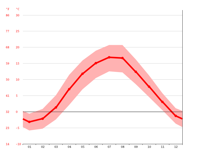 Temperature graph, Antoniów