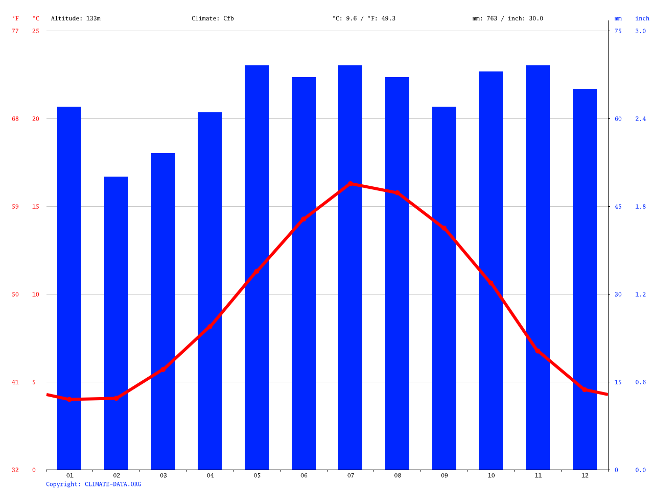 Bourton on the Water climate: Average Temperature, weather by month