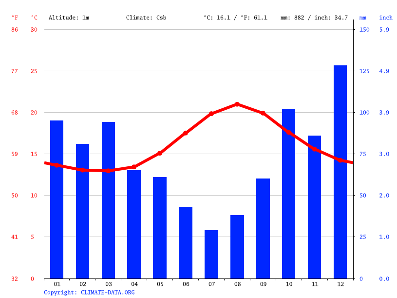 Climate graph // Weather by Month, Cais do Pico