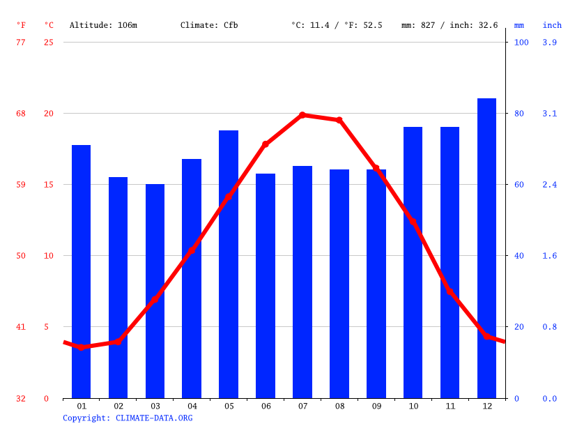 Climate graph // Weather by Month, Les Noës-près-Troyes