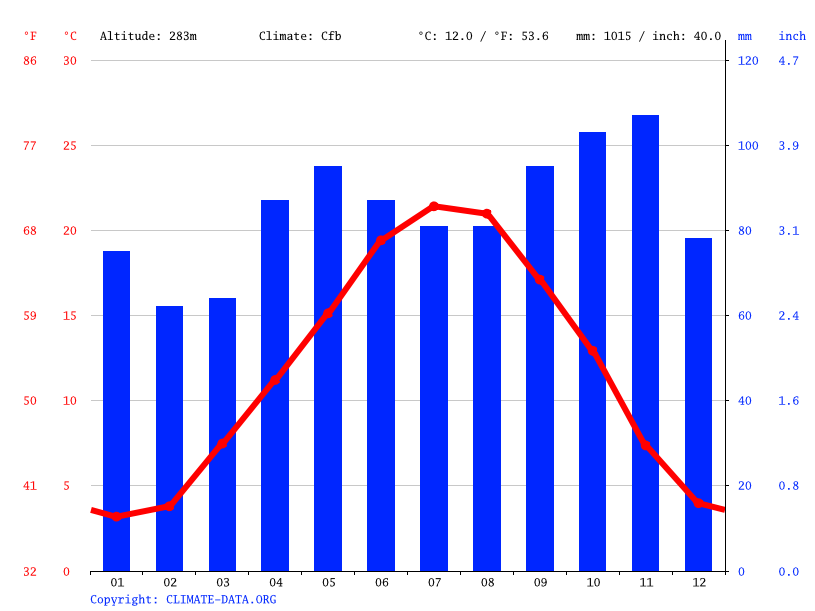 Climate graph // Weather by Month, Champagne-au-Mont-d'Or