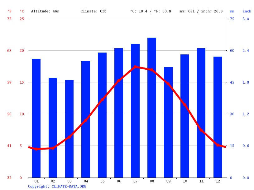 Climate graph // Weather by Month, Hoddesdon