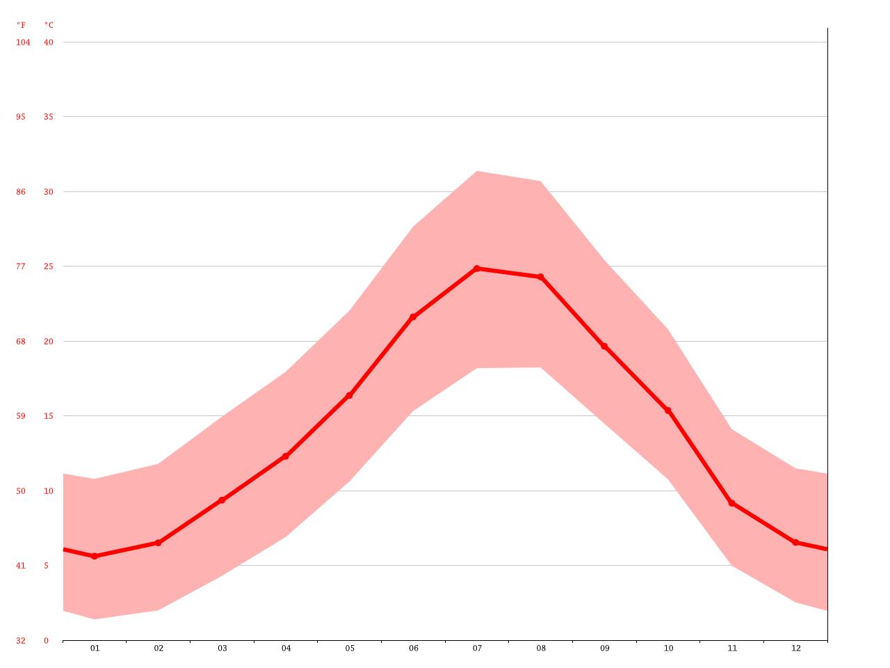 Clima Somontín: Temperatura, Climograma y Tabla climática