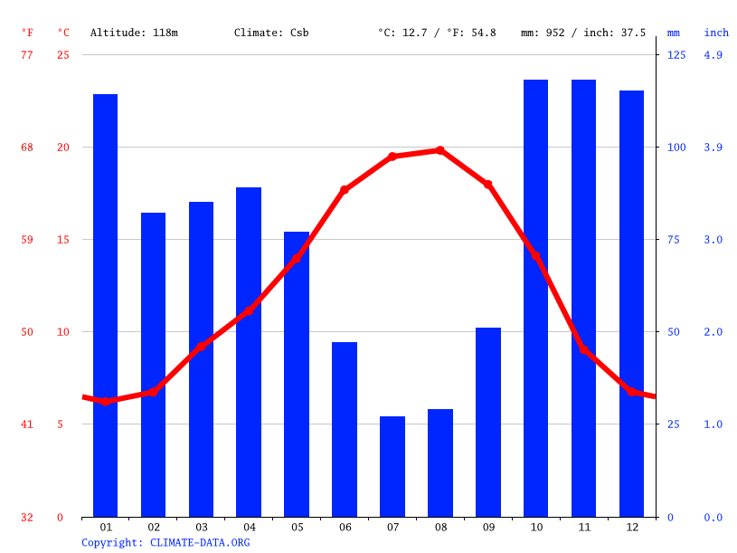 Climate graph // Weather by Month, Ourense