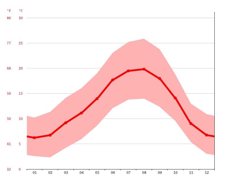 Temperature graph, Ourense