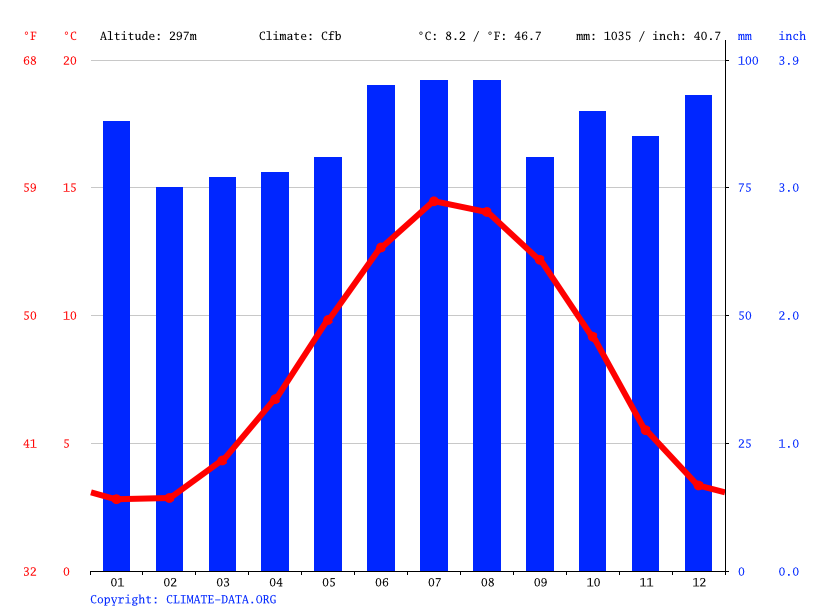 Climate graph // Weather by Month, Buxton