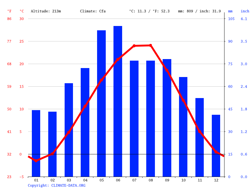 Climate graph // Weather by Month, Samashki