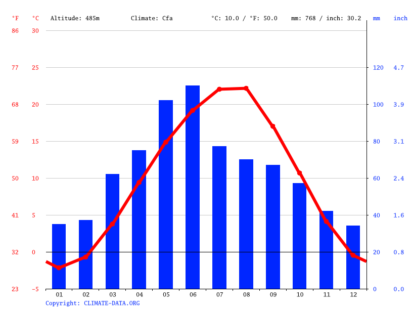 Climate graph // Weather by Month, Plievo