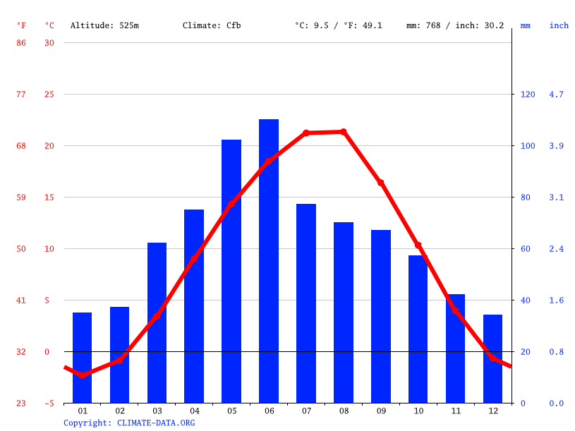 Climate graph // Weather by Month, Ekazhevo