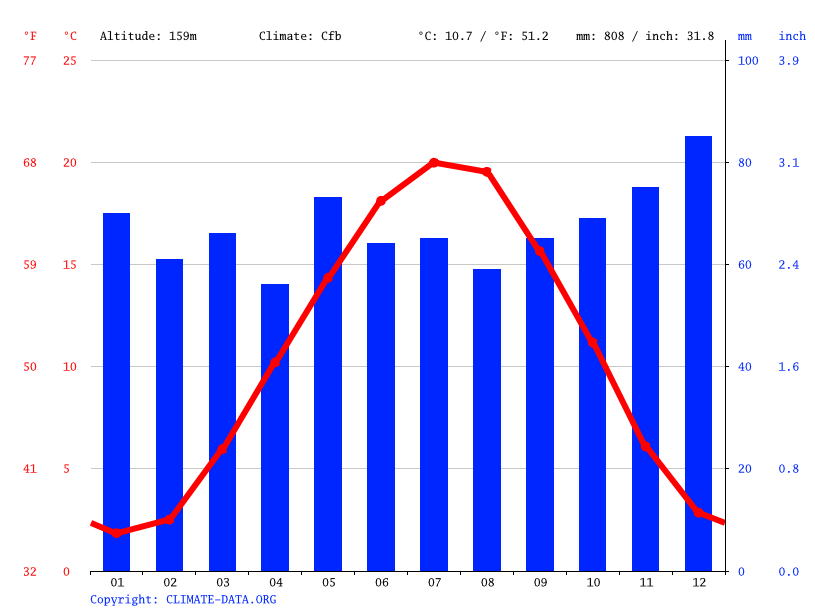Climate graph // Weather by Month, Wissembourg