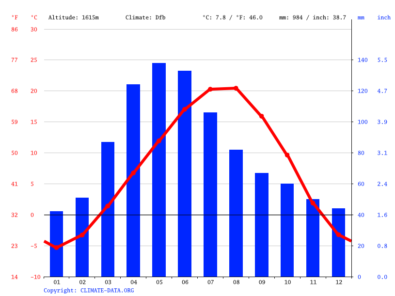Climate graph // Weather by Month, Saghmosavan