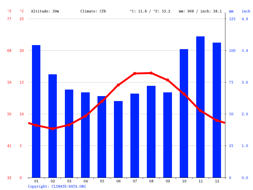 Climate graph // Weather by Month, St Ives