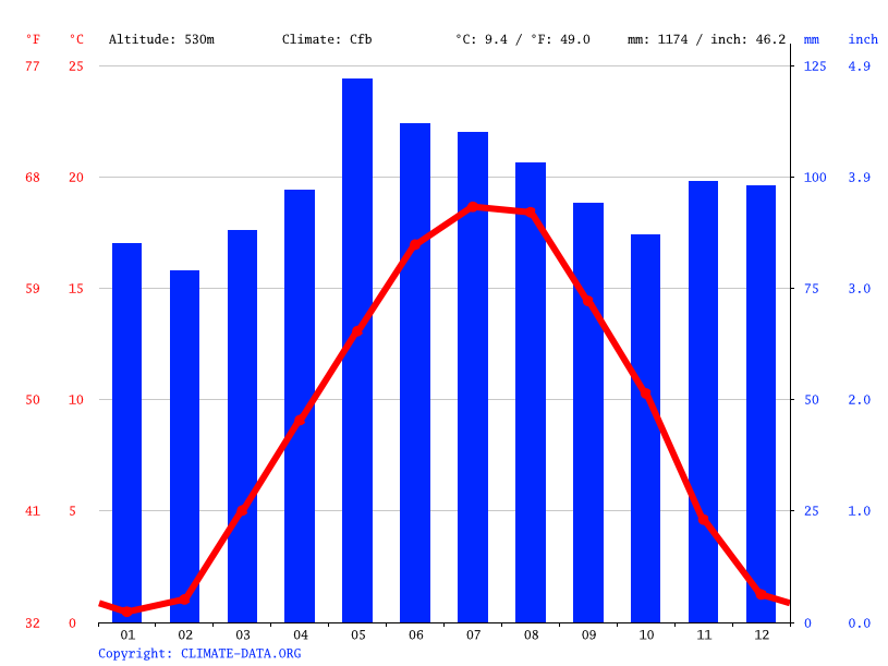Climate graph // Weather by Month, Burgdorf