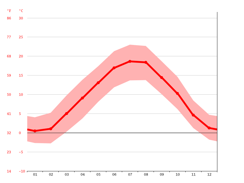average temperature, Burgdorf