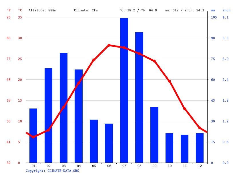 Climate graph // Weather by Month, Dehi Ghar (village)