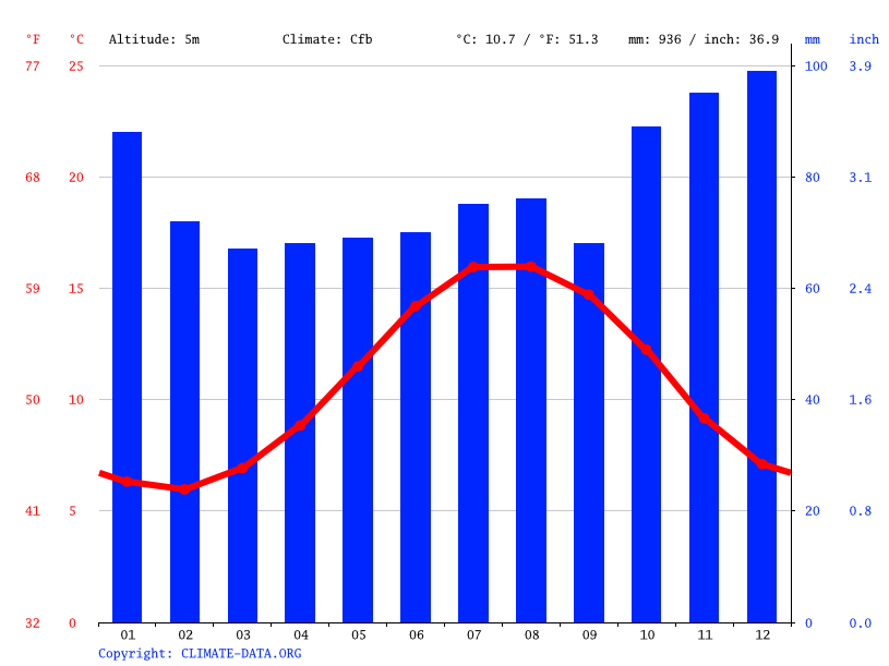 Climate graph // Weather by Month, Barnstaple