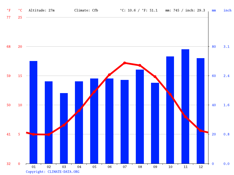 Climate graph // Weather by Month, Midhurst