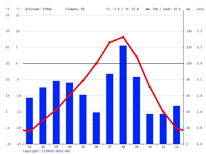 Climate graph // Weather by Month, Chuar