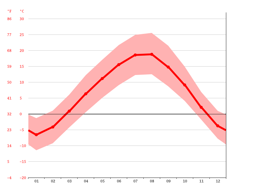 Temperature graph, Azatan