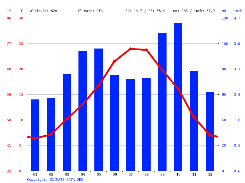 Climate graph // Weather by Month, Girona