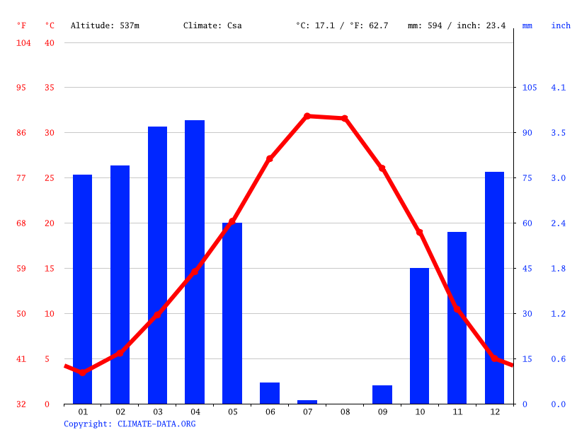 Climate graph // Weather by Month, Yukarısalat