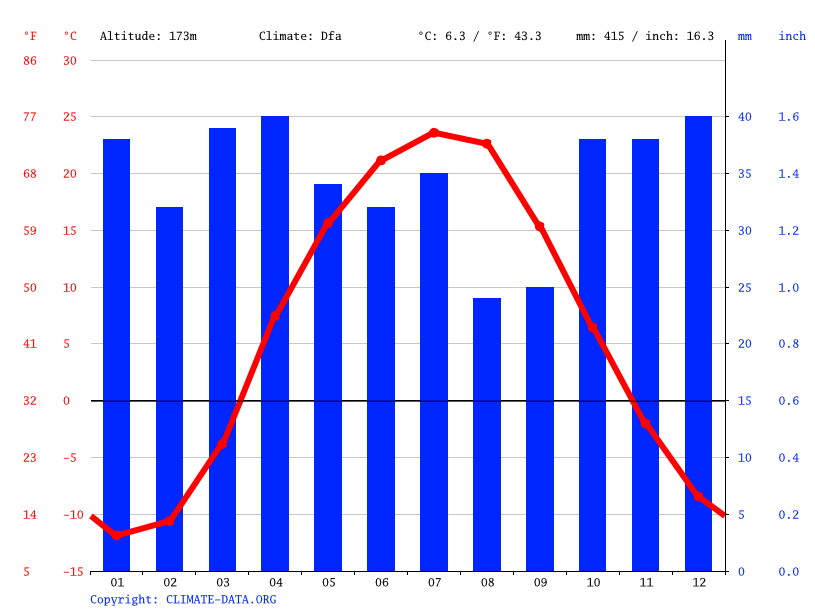 Climate graph // Weather by Month, Мартук