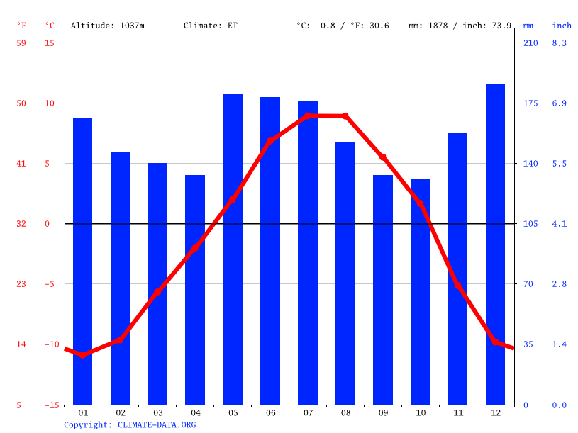 Climate graph // Weather by Month, Chamonix-Mont-Blanc