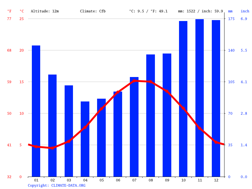 Grafico climatico, Barrow-in-Furness