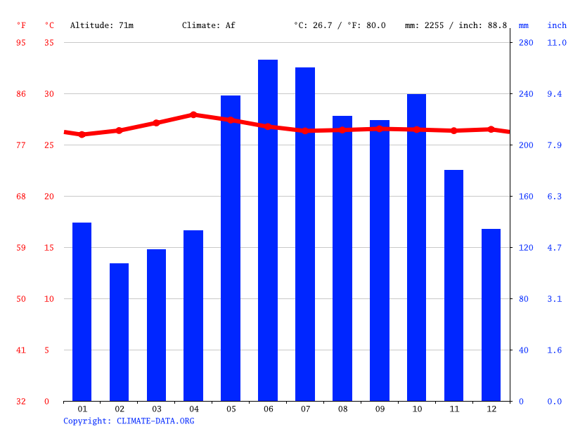 Climate graph // Weather by Month, Kenram