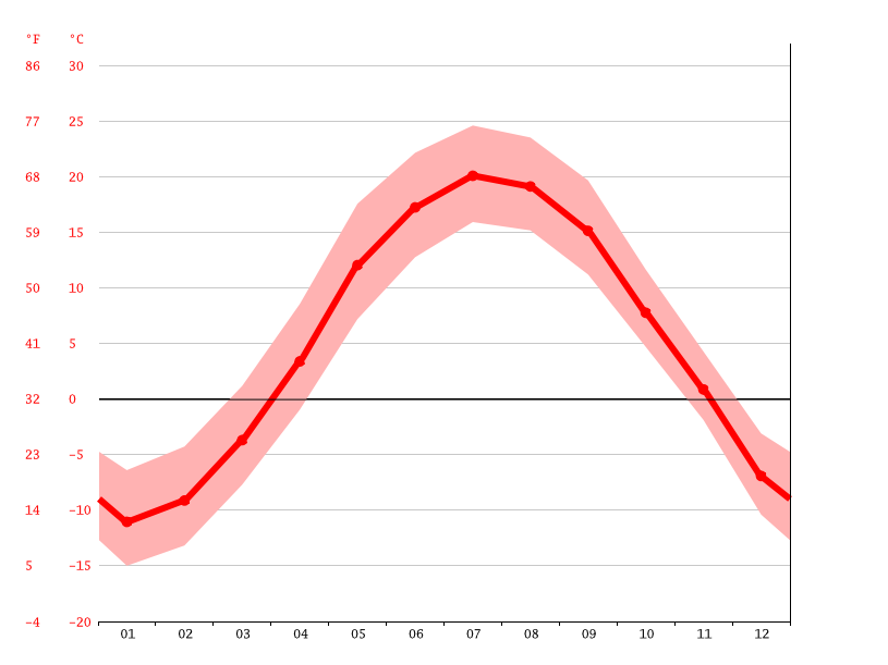 Temperature graph, Quebec