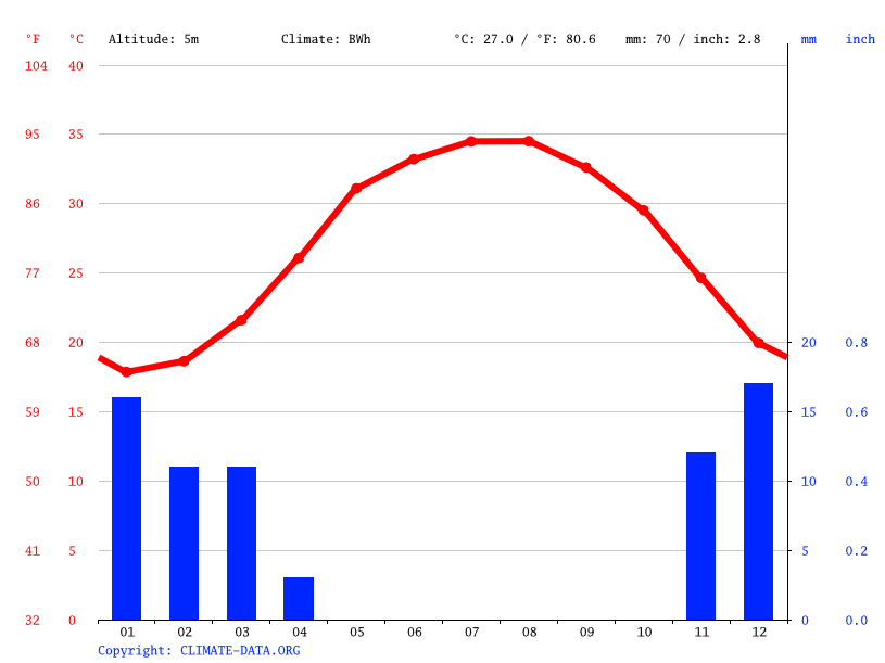 Climate graph // Weather by Month, Al Jassasiya