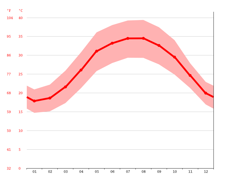 average temperature, Fuwairit