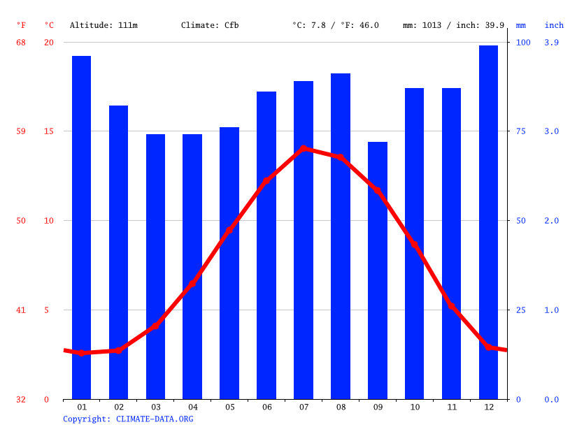 Climate graph // Weather by Month, Haltwhistle