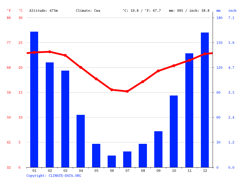 Climate graph // Weather by Month, Mbuluzana