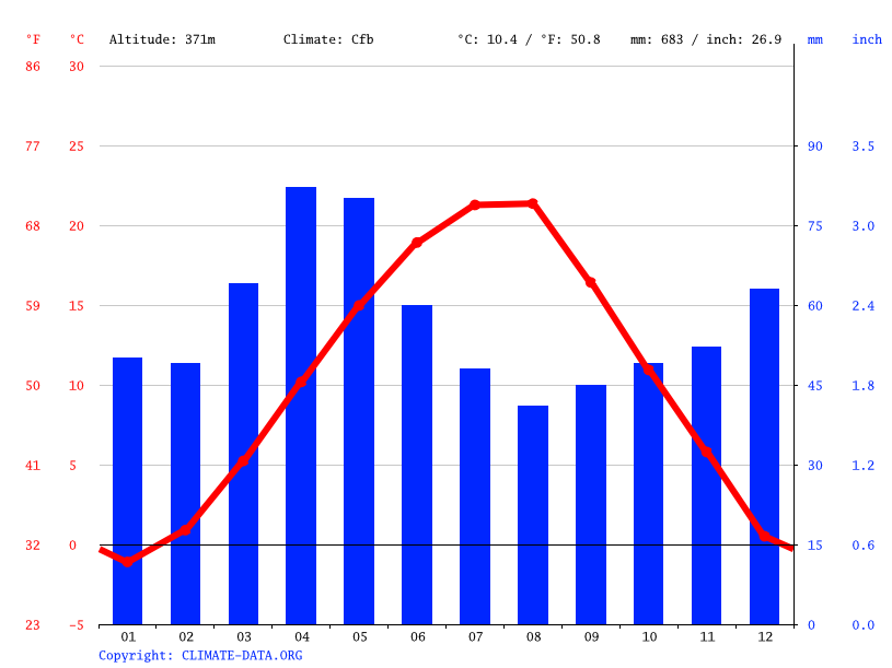 Climate graph // Weather by Month, Korbevac