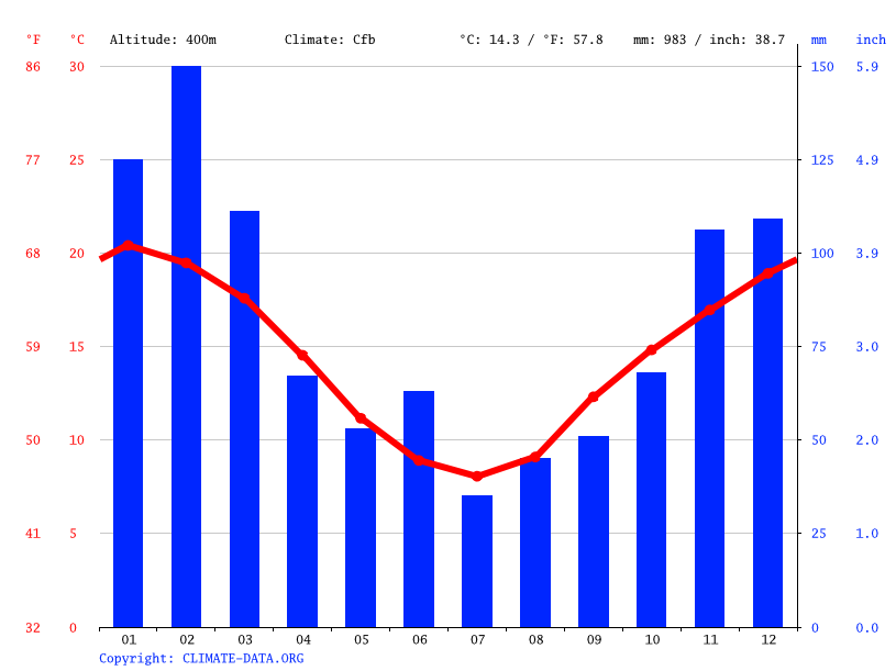 Climate graph // Weather by Month, Faulconbridge