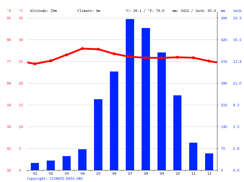 Climate graph // Weather by Month, Urdaneta