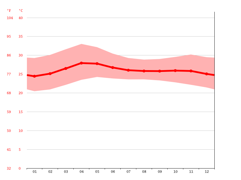 average temperature, Urdaneta