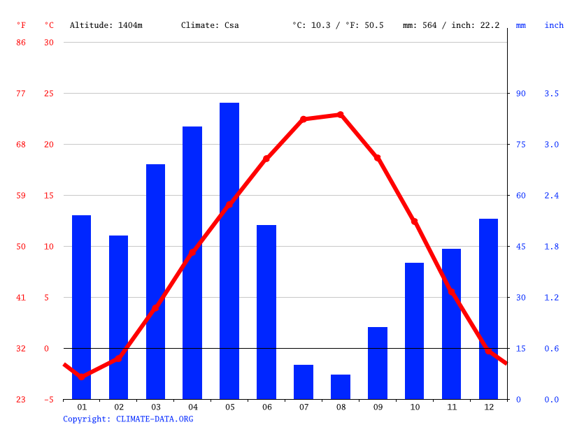 Climate graph // Weather by Month, Erciyes