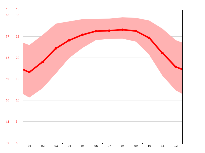 Temperature graph, Companeyganj